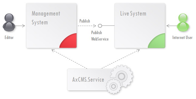 Figure 1. AxCMS.net Principal Components Diagram