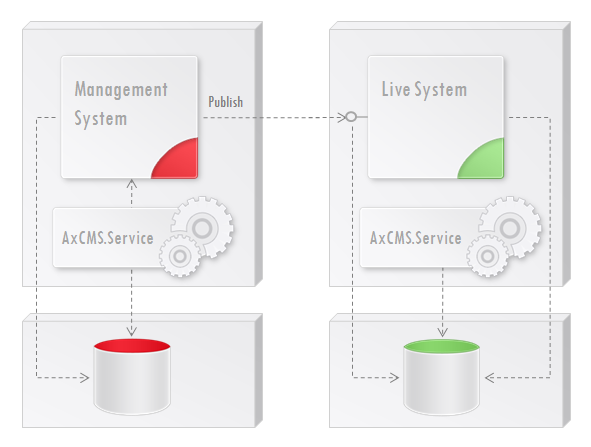 Fig. 3 Deployment on 4 servers: Databases are on dedicated servers, MS and LS are separated