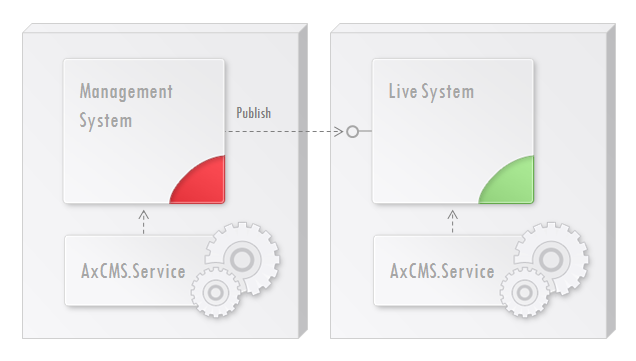 Fig. 2 Deployment on 2 servers: MS and LS are separated