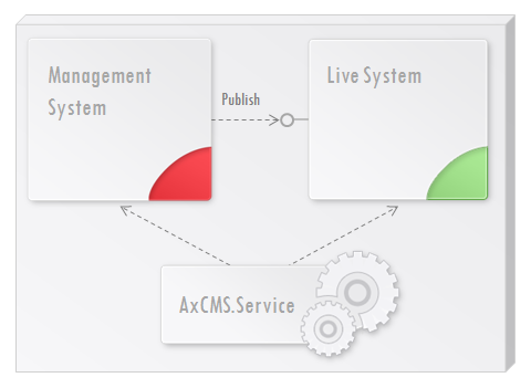 Fig. 1 Deployment; all components on one server