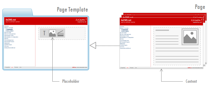 Fig. 1 Pages and Page Templates