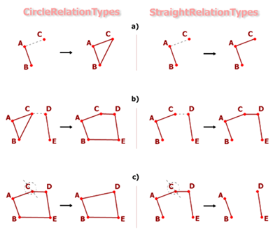Fig. 3 Comparsion of relation types: Circle Relations vs. Straight Relations