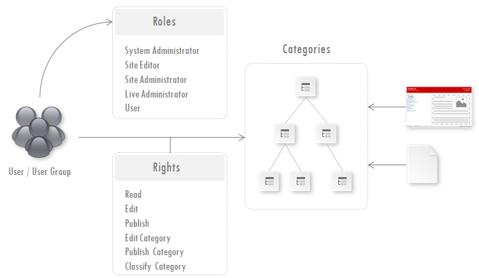 Fig. 2 Roles and Rights