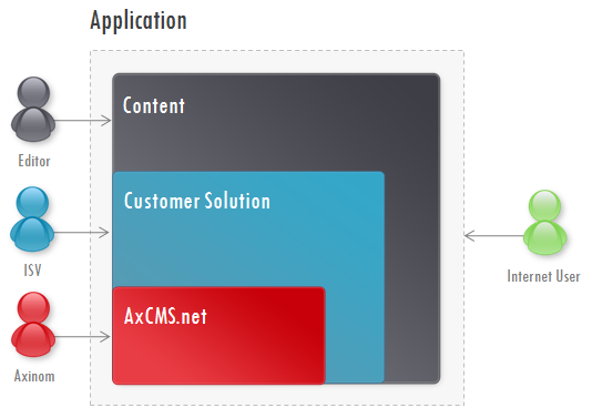 Fig.1 Roles in AxCMS.net project