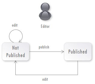 Fig. 2 Simplest Publication Workflow