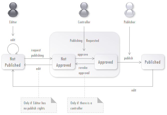 Fig. 4 Publication Workflow with Controller