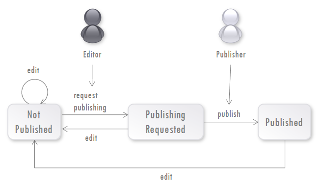 Fig. 3 Publication Workflow with Editor and Publisher