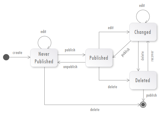 Fig. 1 State Diagram for Publication States