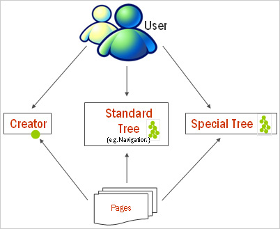 Standard tree, Special tree and Creator